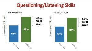 Questioning and Listening Skills graph 05252016