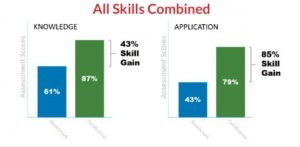 All Skills Combined