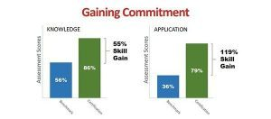 Gaining Commitment 06092016